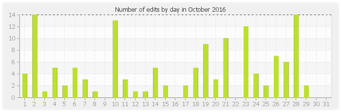 Number of edits by day in October 2016