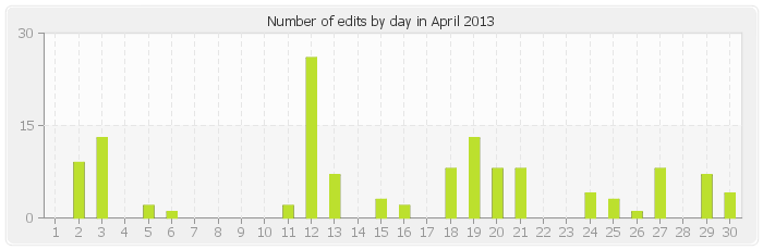 Number of edits by day in April 2013