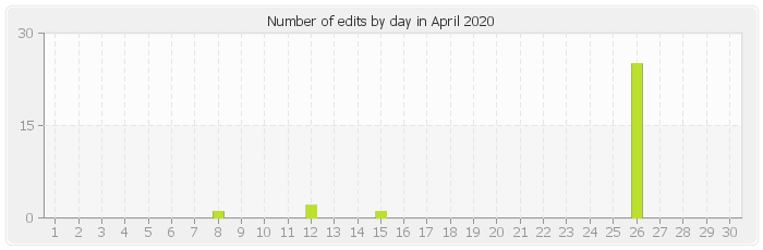 Number of edits by day in April 2020