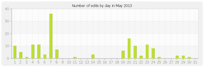 Number of edits by day in May 2013