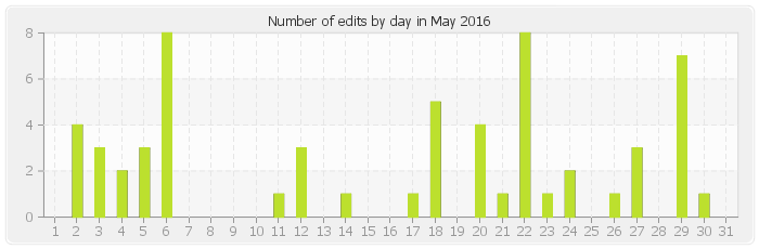 Number of edits by day in May 2016