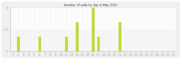 Number of edits by day in May 2020