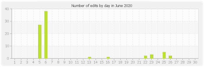 Number of edits by day in June 2020