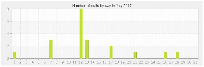 Number of edits by day in July 2017