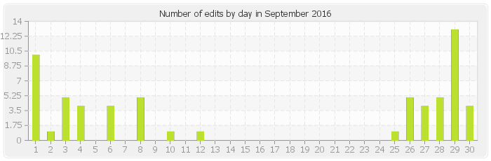Number of edits by day in September 2016