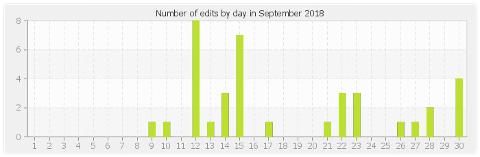 Number of edits by day in September 2018