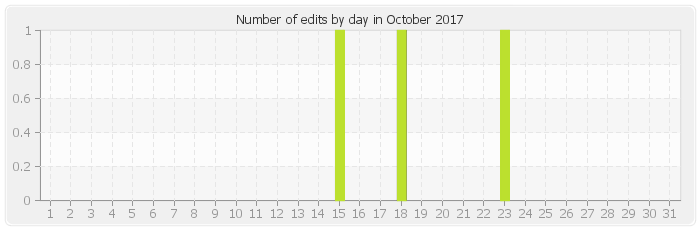 Number of edits by day in October 2017