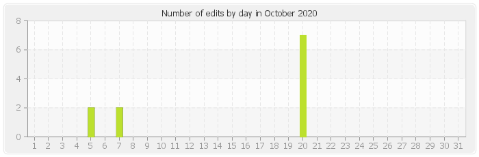Number of edits by day in October 2020