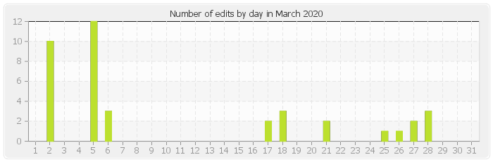 Number of edits by day in March 2020