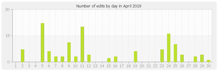Number of edits by day in April 2019