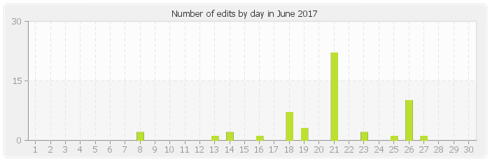 Number of edits by day in June 2017