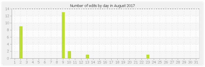 Number of edits by day in August 2017