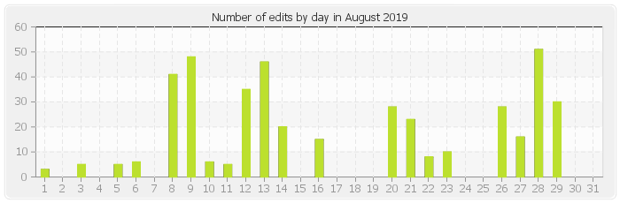 Number of edits by day in August 2019
