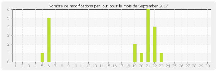 Number of edits by day in September 2017