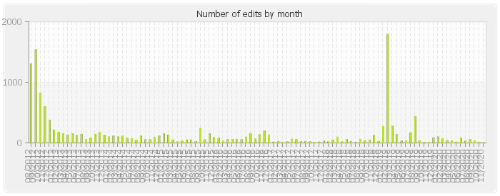 Number of edits by month